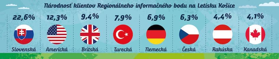 Turizmus v Košickom regióne v lete narástol o viac ako desatinu